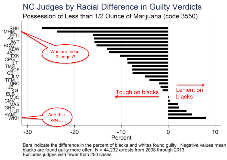 Statistically-significant racial bias by judges on conviction rates for marijuana possession